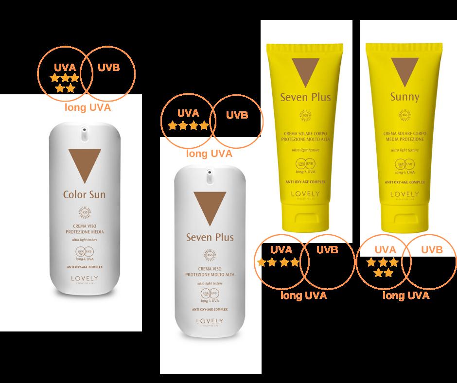 Cosmetici solari
